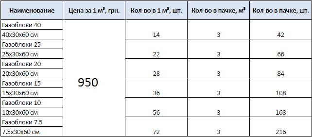 Газоблок прайс Д500_21
